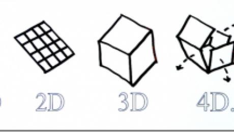 Von der ersten zur vierten Dimension