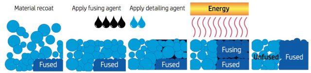 Schaubild zur MultiJet-Fusion-Technologie von HP