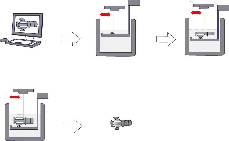 Das Stereolithographie Verfahren, grob skizziert